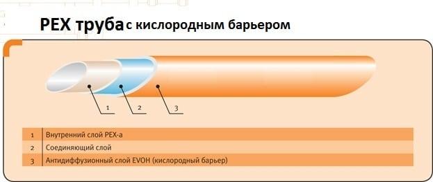 Трубы для отопления из сшитого полиэтилена. Особенности и 97