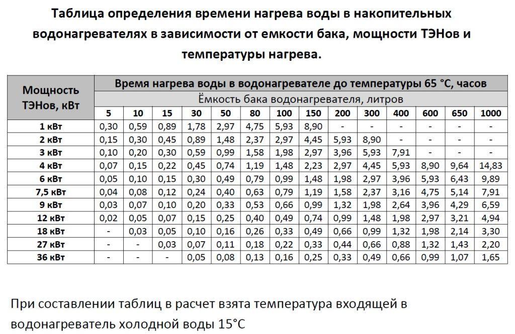 Таблица расчета времени нагрева бойлера